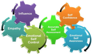 Do you have emotional intelligence