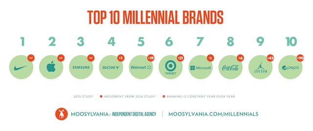 Top Brands for Millenials
